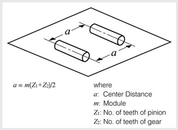 Helical Gears: Technical Information