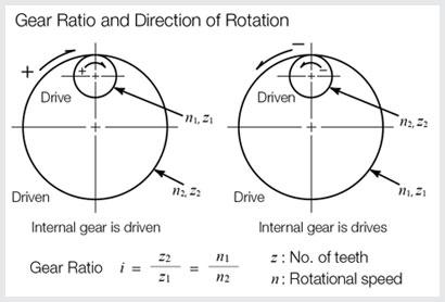 Internal Gears: Technical Information