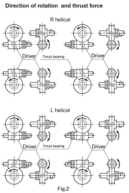 Screw Gears: Technical Information
